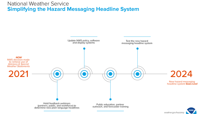 """""""The timeline moving forward for major changes to NWS hazard messaging headlines."""""""