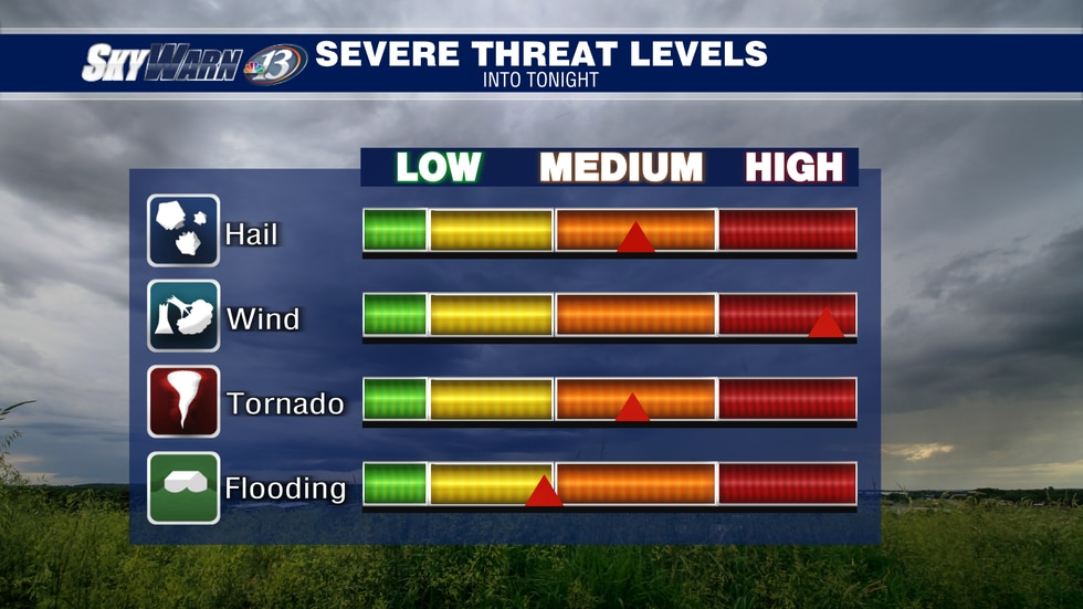 Damaging winds carry the highest risk, followed by tornadoes and large hail.