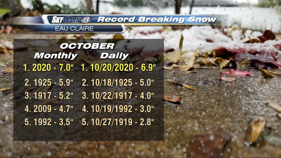 Tuesday's snow broke all October records