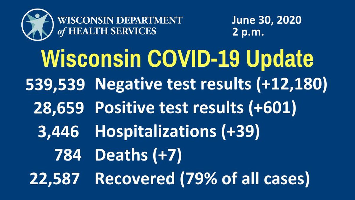 Wisconsin COVID-19 numbers for June 30th
