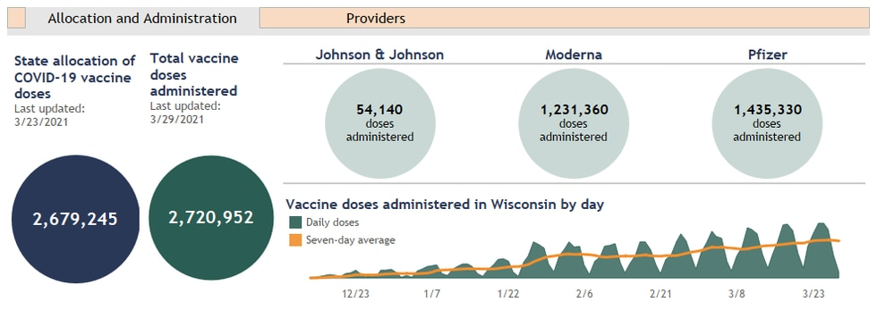 Vaccine allocation in Wisconsin, as of March 29, 2021.